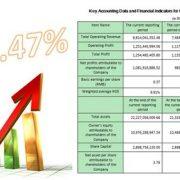 داهوا و رشد سالانه 32 درصدی نسبت به سال گذشته