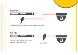 تکنولوژی POC در دوربین هایک ویژن
