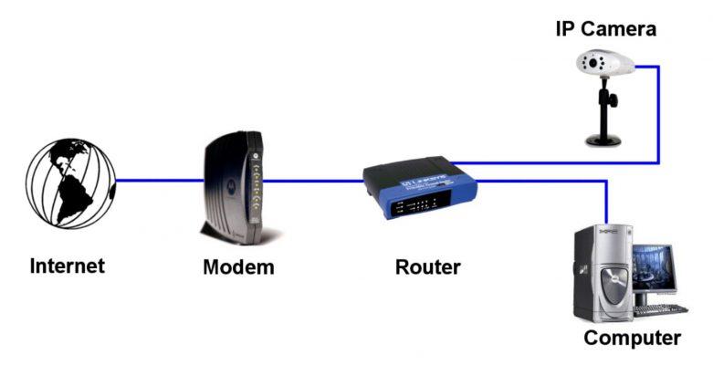 دوربین آی پی یا دوربین تحت شبکه چیست؟