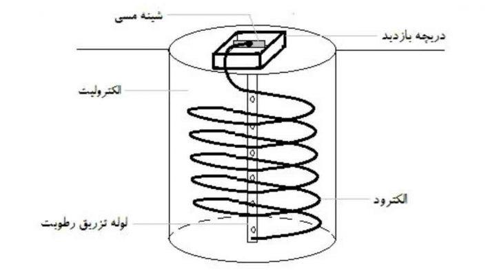 چاه ارت دوربین مدار بسته چیست و چگونه اجرا می شود ؟