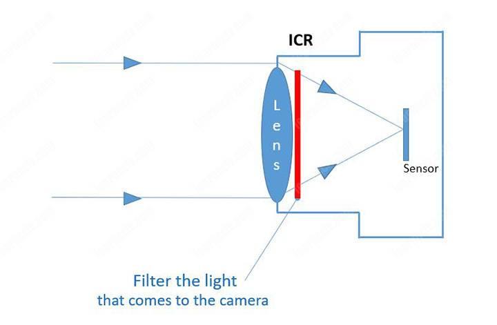 icr در دوربین مداربسته